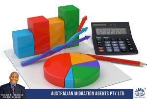Financial Metrics – Migration Under Business Visa.